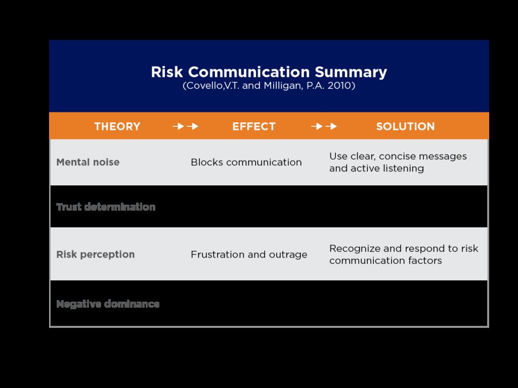 Chart depicting Risk Communication Summary