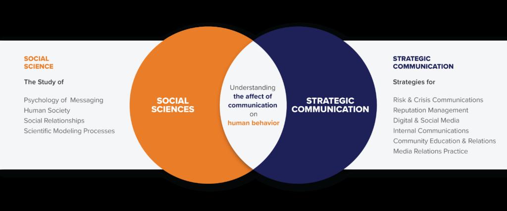 Venn diagram of the overlap of strategic communications and social sciences