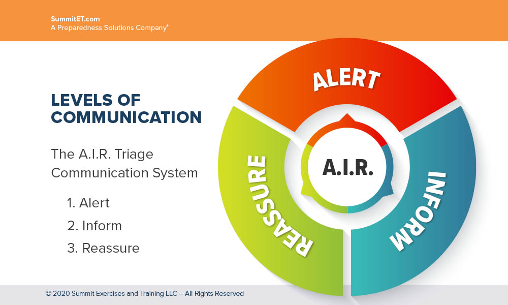 Levels of communication chart include the acronym A.I.R.