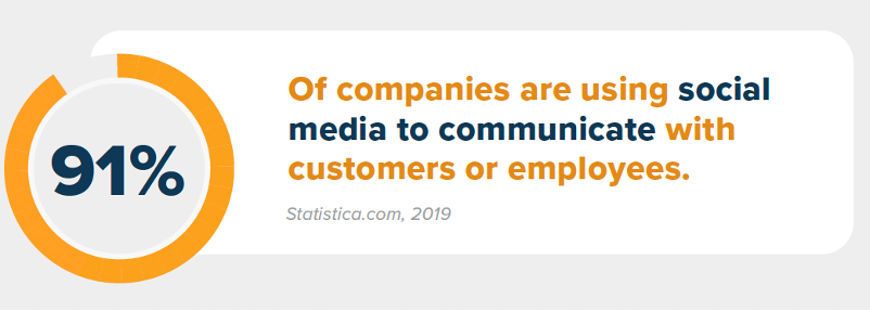 percent of companies use social media for crisis communciation
